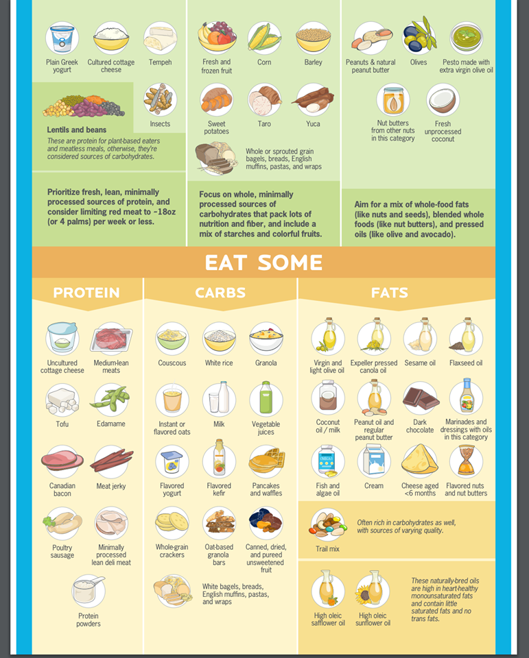 precision nutrition eat some infographic