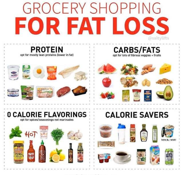 shopping for fat loss